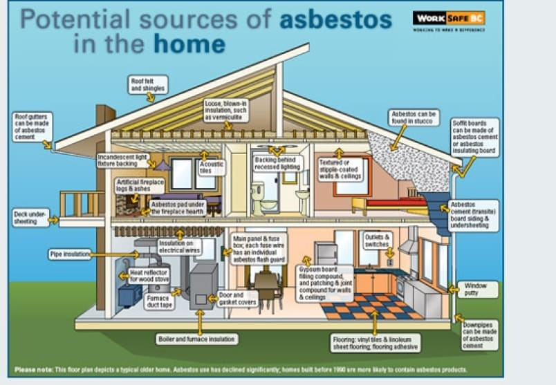 potential sources of asbestos in the home-min